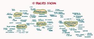 principes_daction